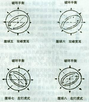 太极拳单练式的优点和功效(下)/作者:顾树屏
